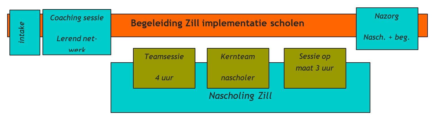 ZILL nascholingsproject 3.JPG